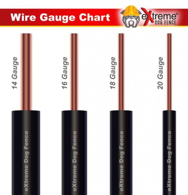 Wire Gauge Chart