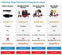 Surprising Electric Dog Fence Underground Dog Fence Extreme Dog Fence Wiring Cloud Hisonuggs Outletorg